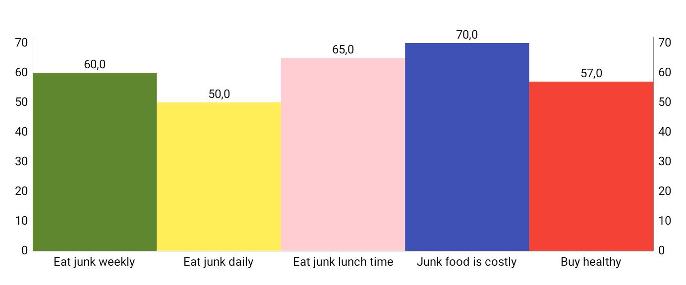 Bar graph illustrating the data above